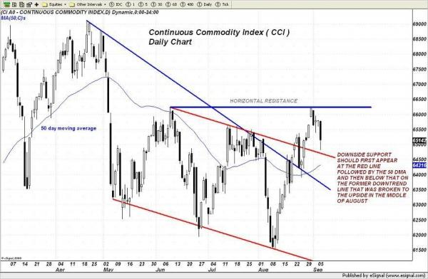 large_cci_index_as_of_9-6-2011-1_1.jpg
