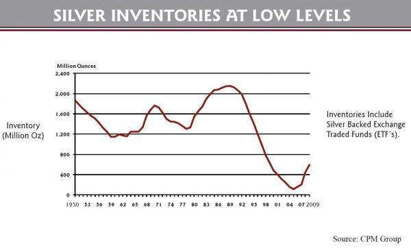 large_low-silver-inventories.jpg