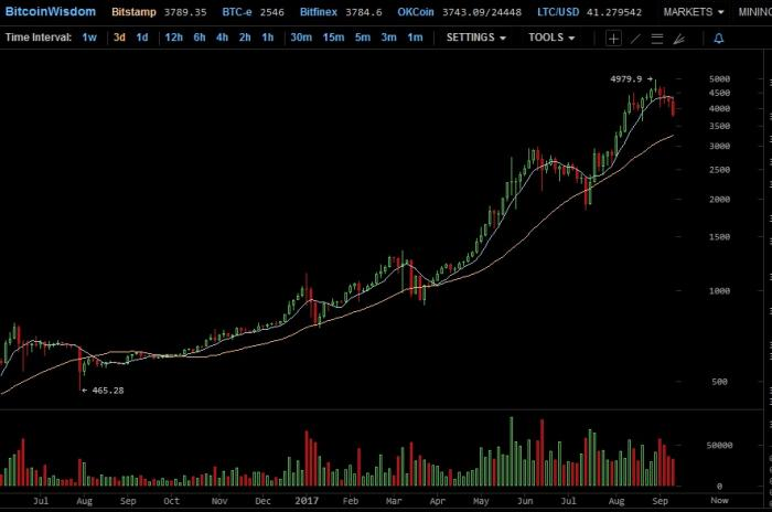 bitcoin 3 days per candle