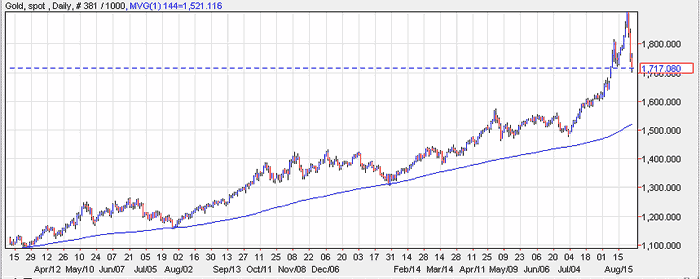 Daily gold with 144 SMA