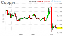 Finviz Copper Chart, 2011/11/09